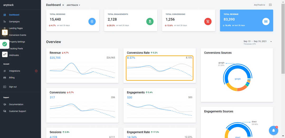 Go to Dashboard · AnyTrack